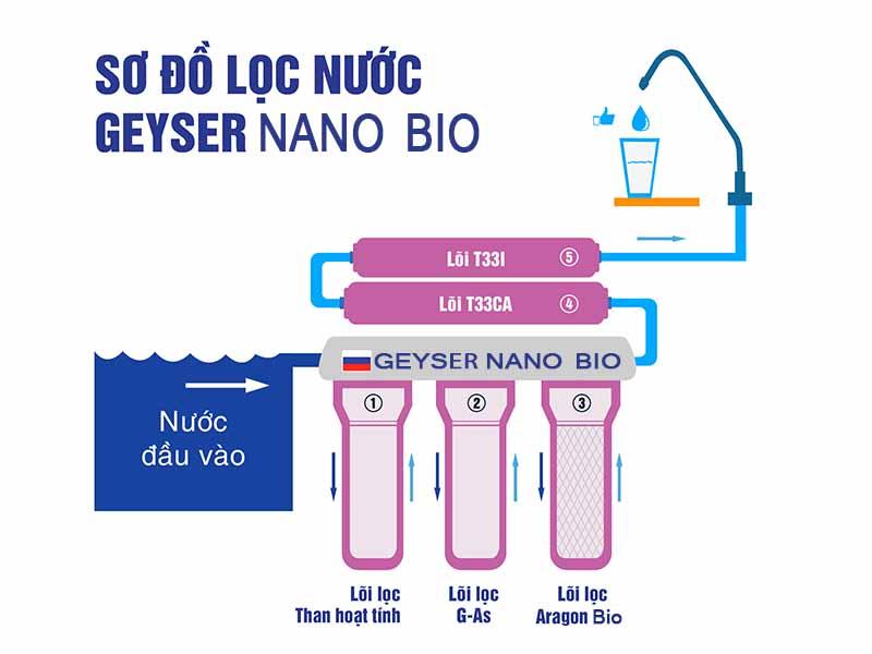 so do cua may loc nuoc nano geyser bio 5 cap loc