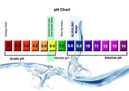 Phương pháp nâng nồng độ pH